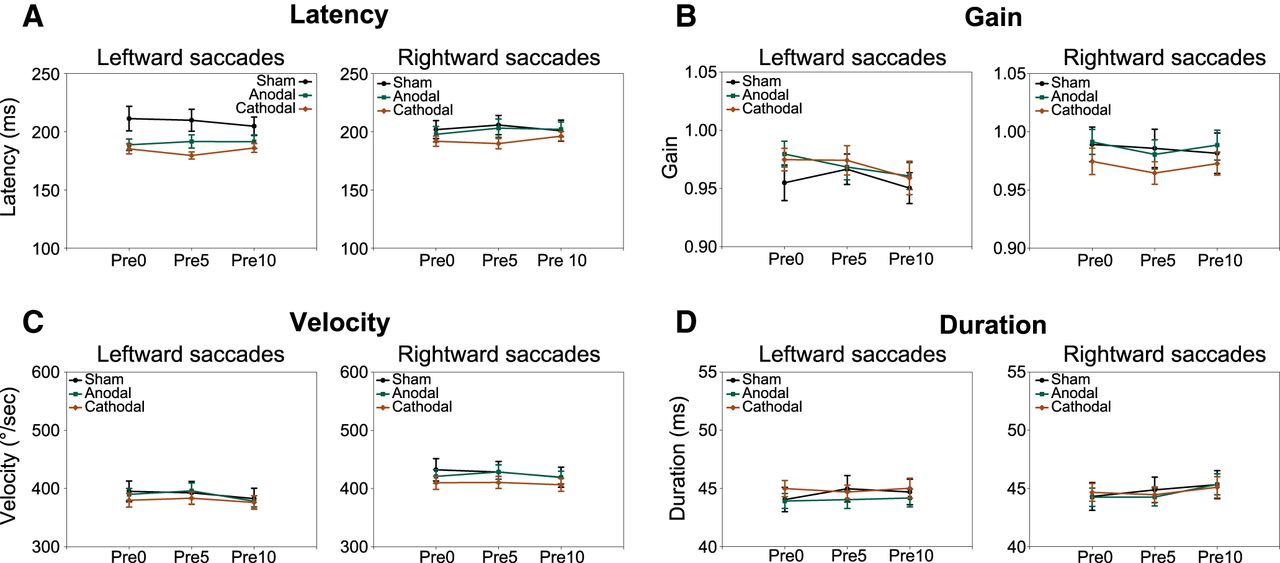 The Role of the Posterior Cerebellum in Saccadic Adaptation: A