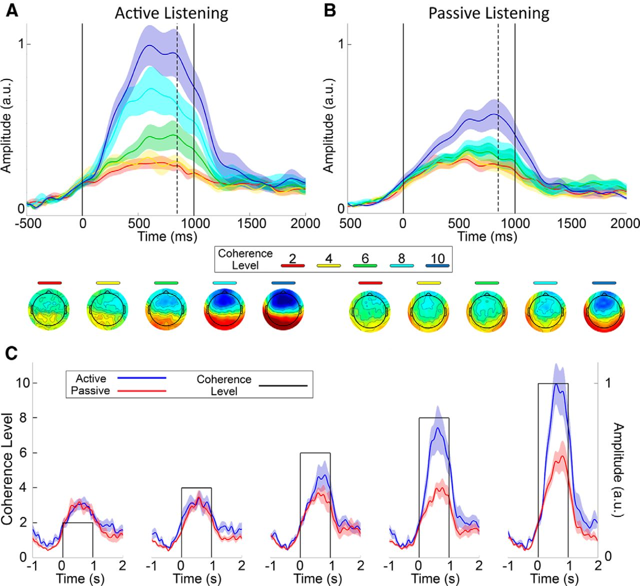 Evidence for Neural Computations of Temporal Coherence in an