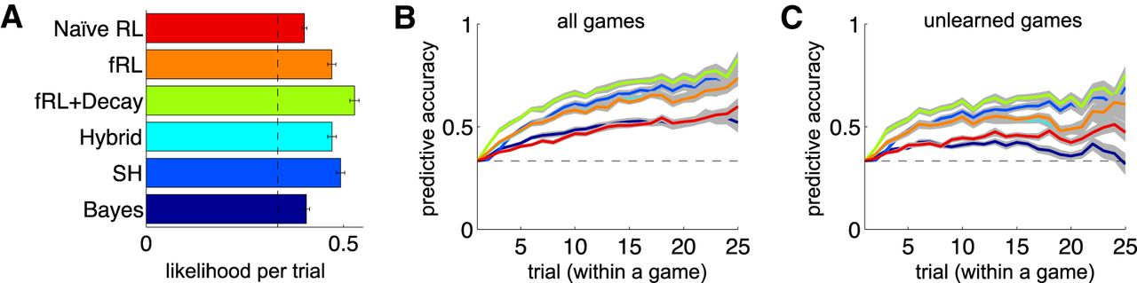Reinforcement Learning in Multidimensional Environments Relies on
