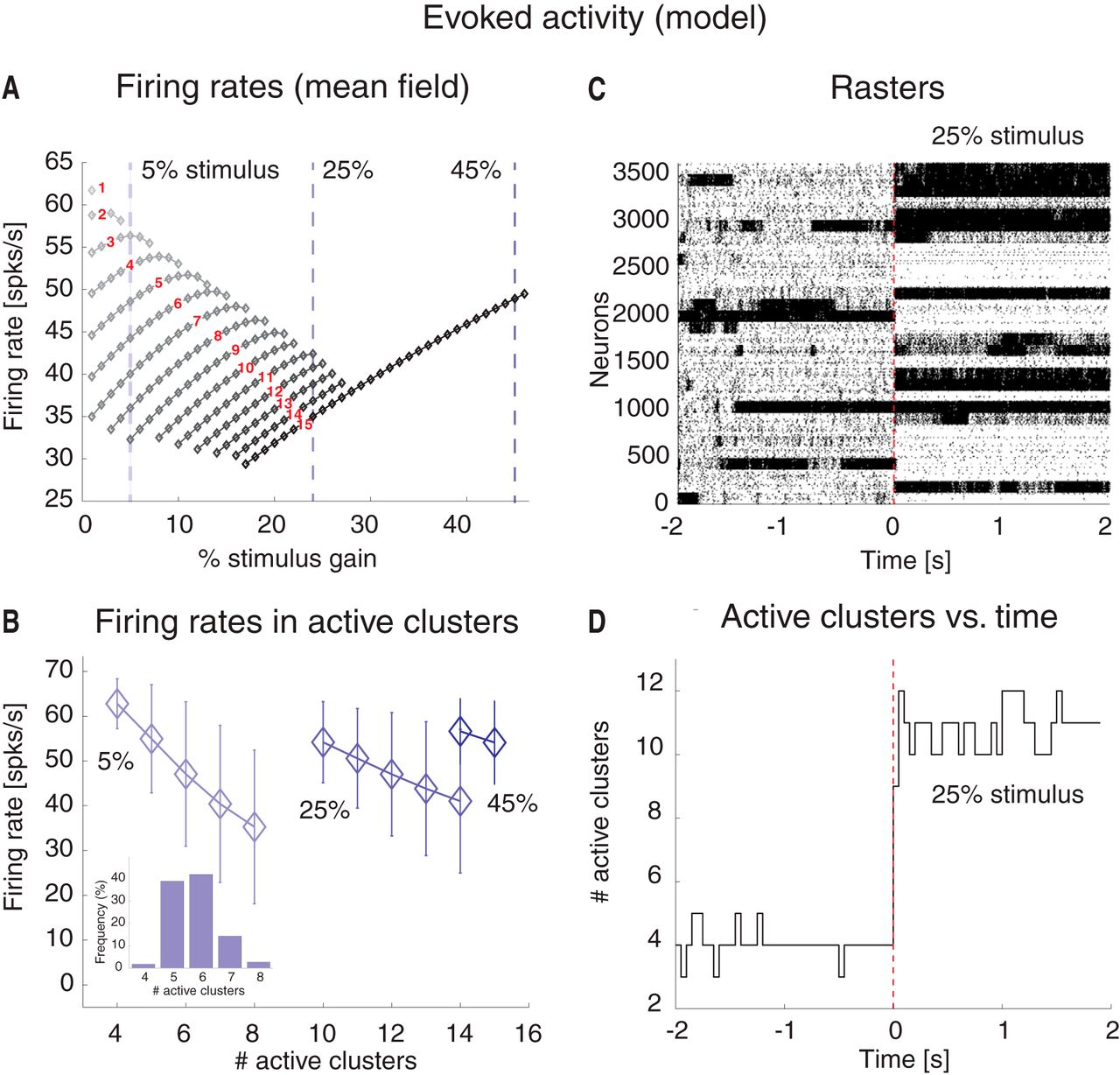 Dynamics of Multistable States during Ongoing and Evoked