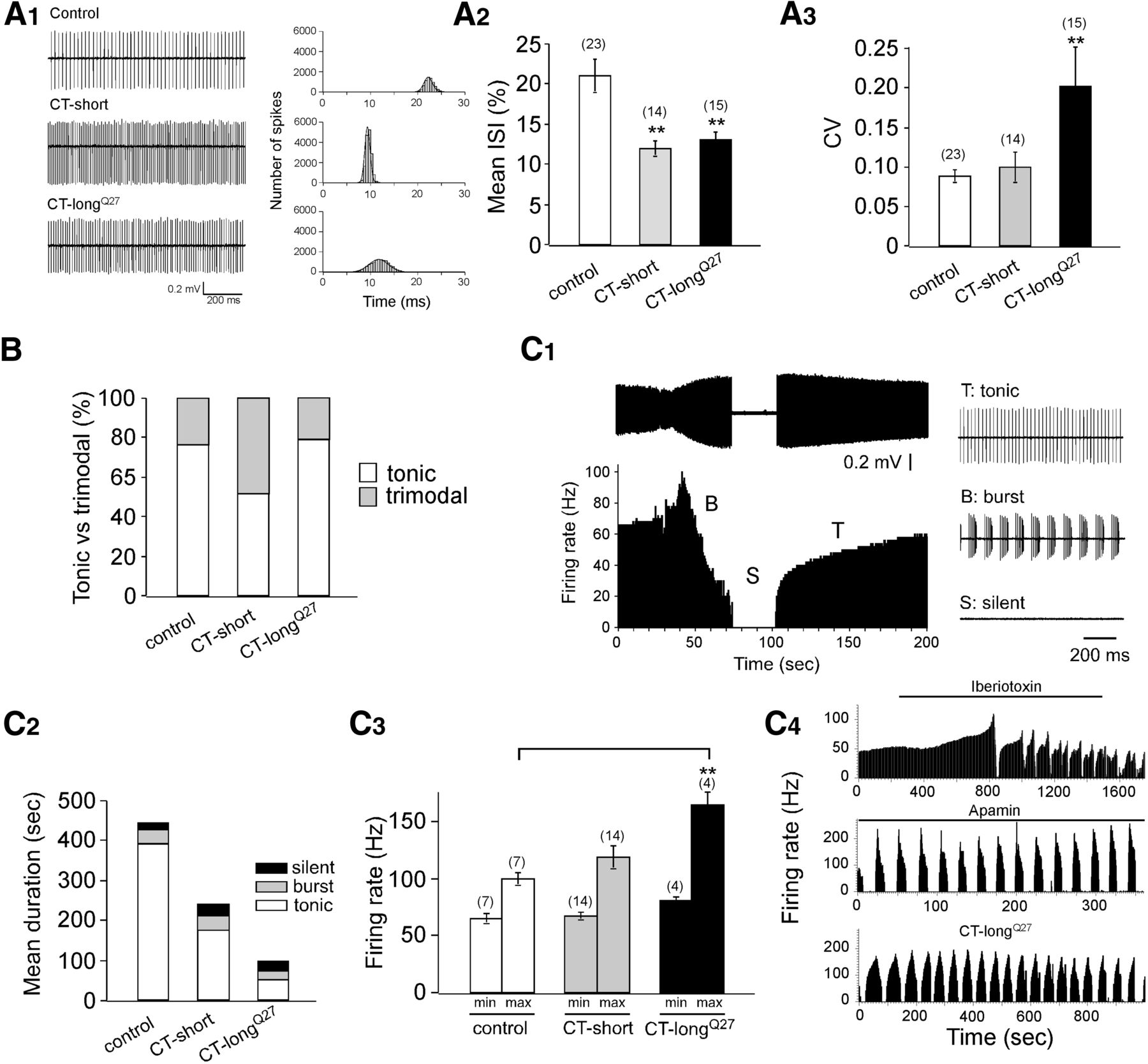 Spinocerebellar Ataxia Type 6 Protein Aggregates Cause Deficits In Weak Signal Amplifier Circuit Diagram Composed Of Magnetosensitive Download Figure