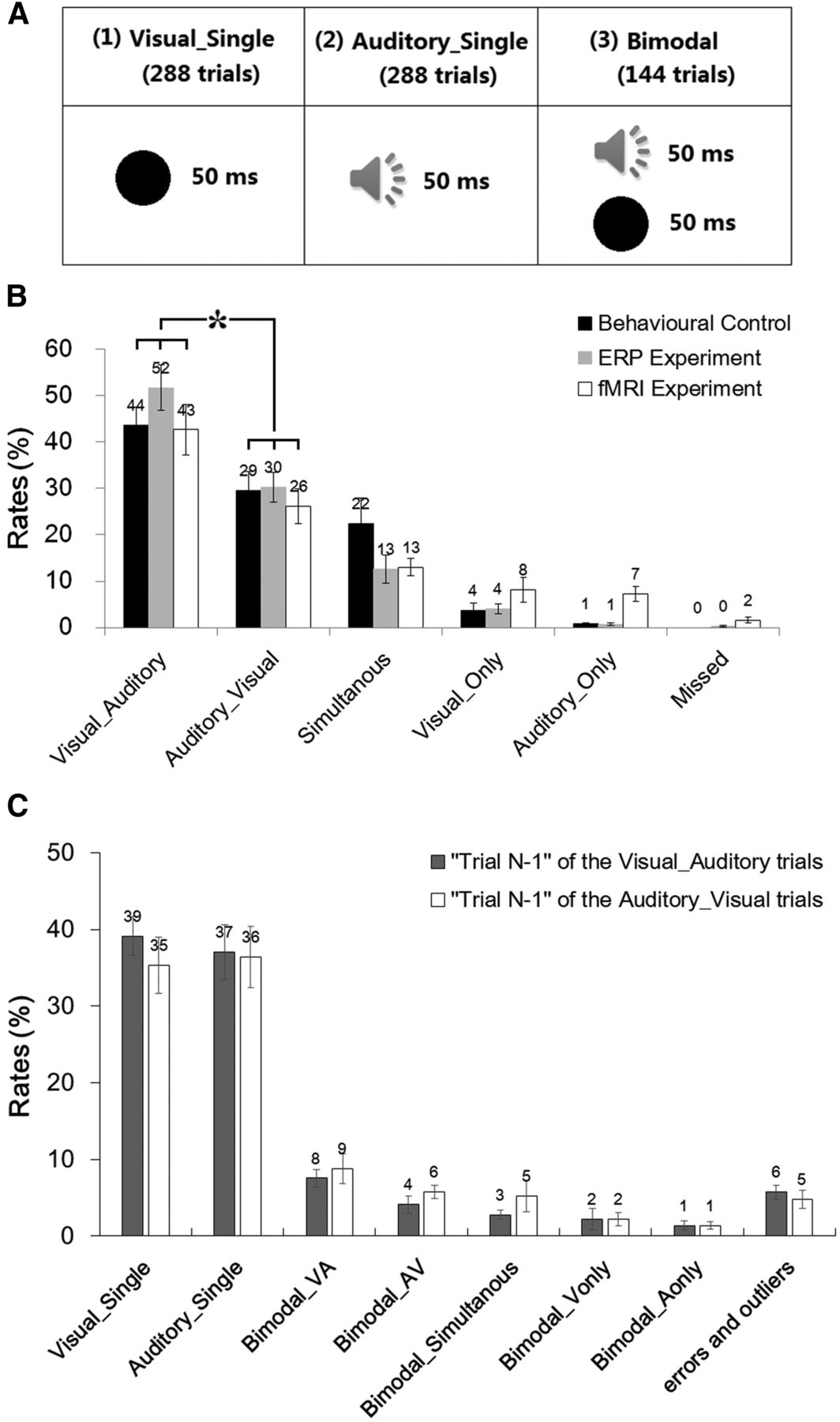 Multisensory Competition Is Modulated by Sensory Pathway
