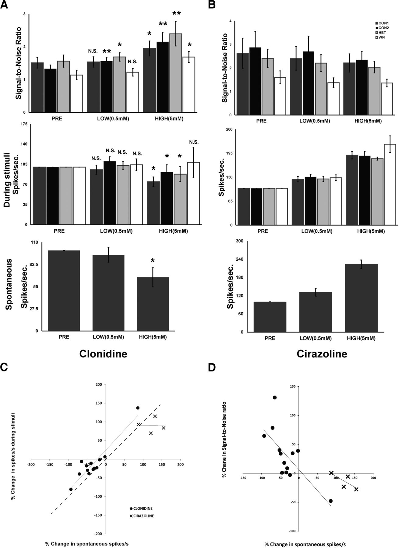 Norepinephrine Modulates Coding of Complex Vocalizations in