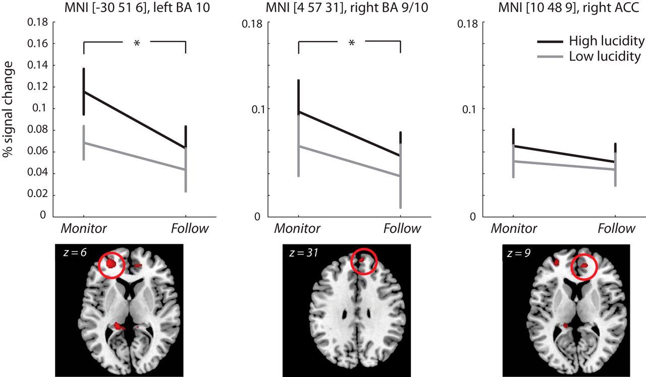 Metacognitive Mechanisms Underlying Lucid Dreaming   Journal