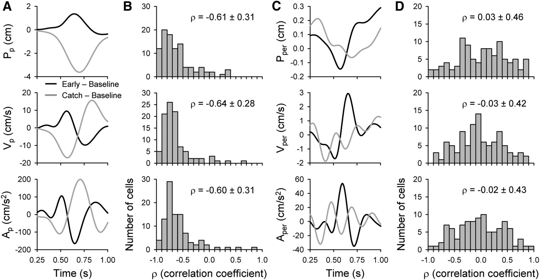 Changes in Purkinje Cell Simple Spike Encoding of Reach
