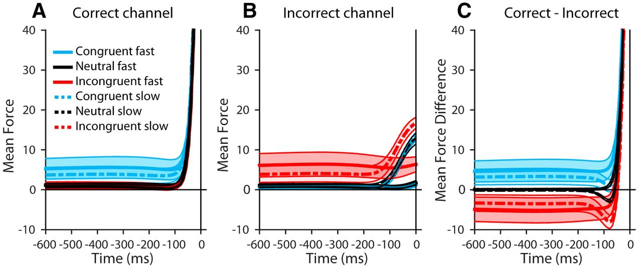 Payoff Information Biases A Fast Guess Process In Perceptual