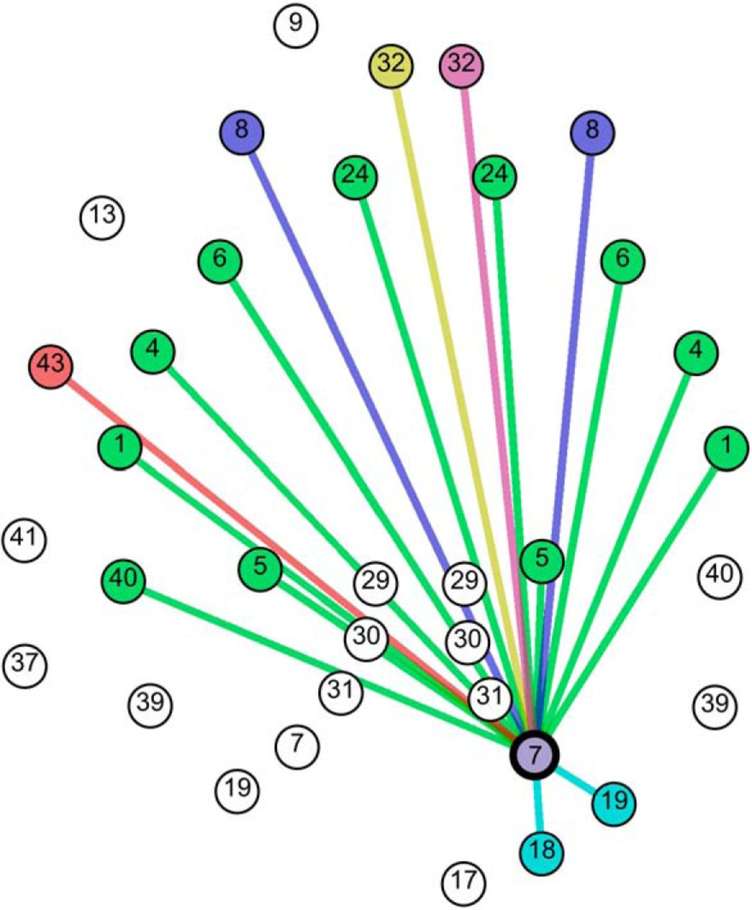 Characterization of Cortical Networks and Corticocortical