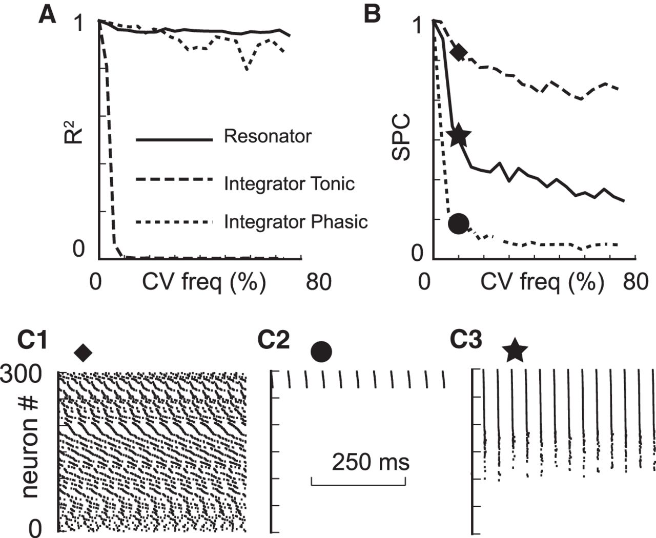 Resonant Interneurons Can Increase Robustness of Gamma