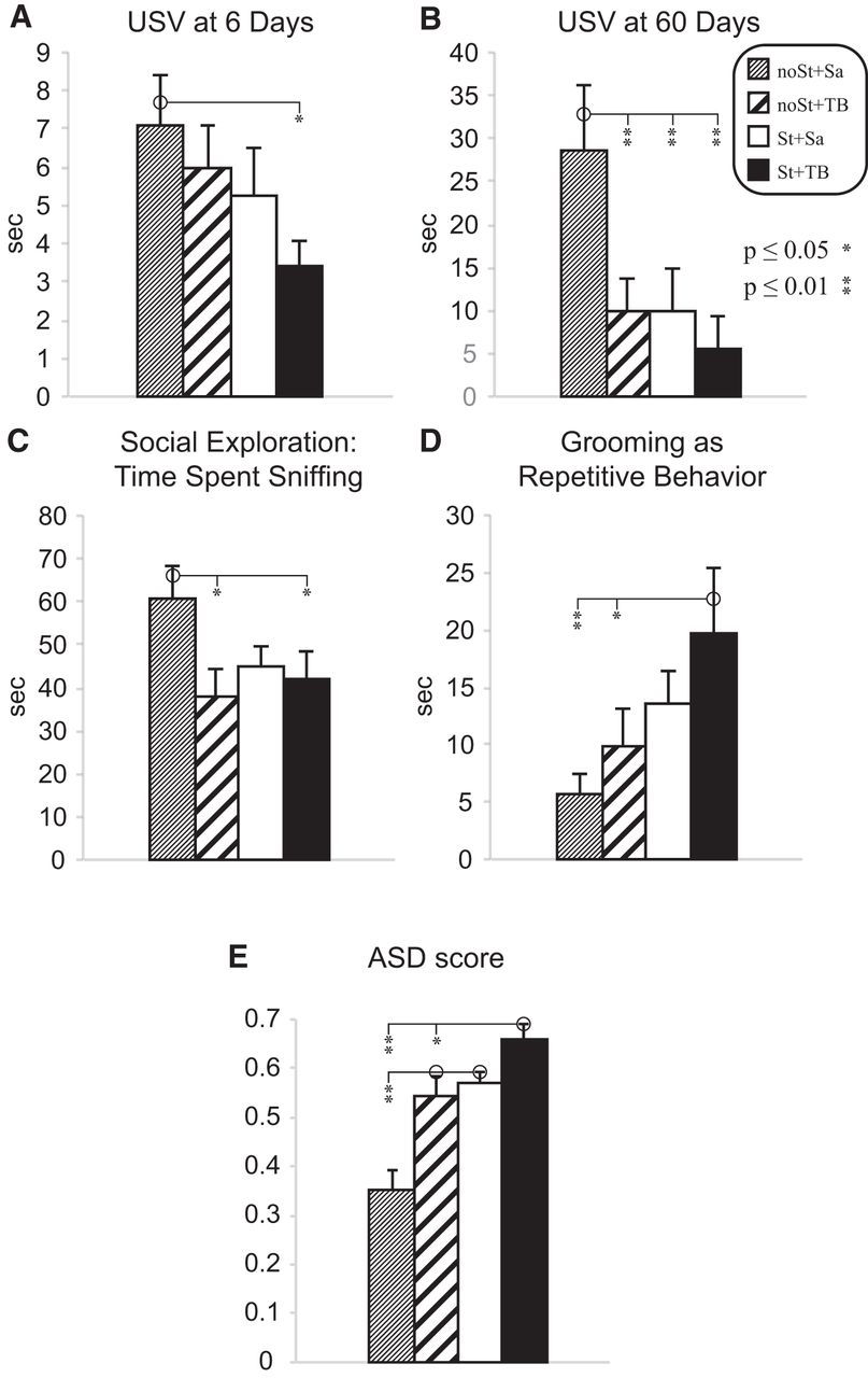 Asd Sa maternal stress combined with terbutaline leads to comorbid