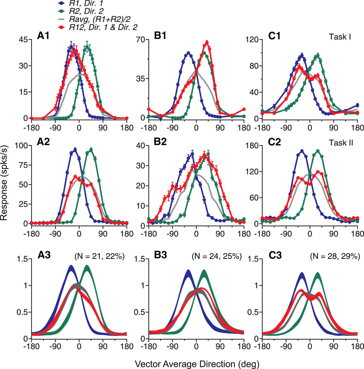 distributed and dynamic neural encoding of multiple motion