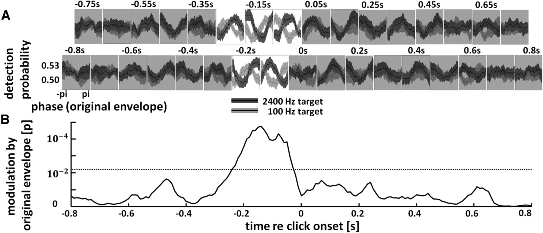 Selective Perceptual Phase Entrainment to Speech Rhythm in