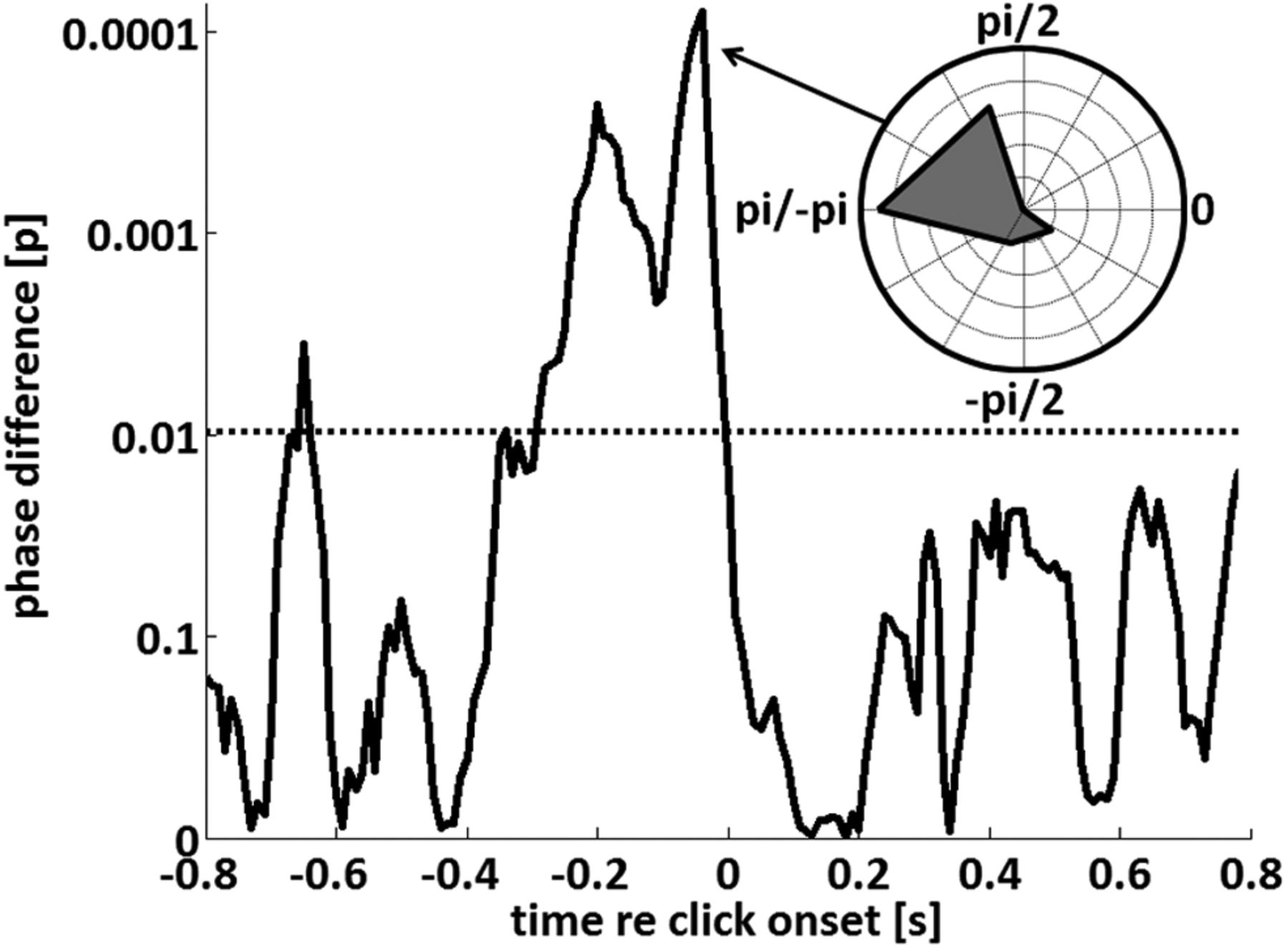 Selective Perceptual Phase Entrainment To Speech Rhythm In The Figure 1 Envelope Detector Circuit Download