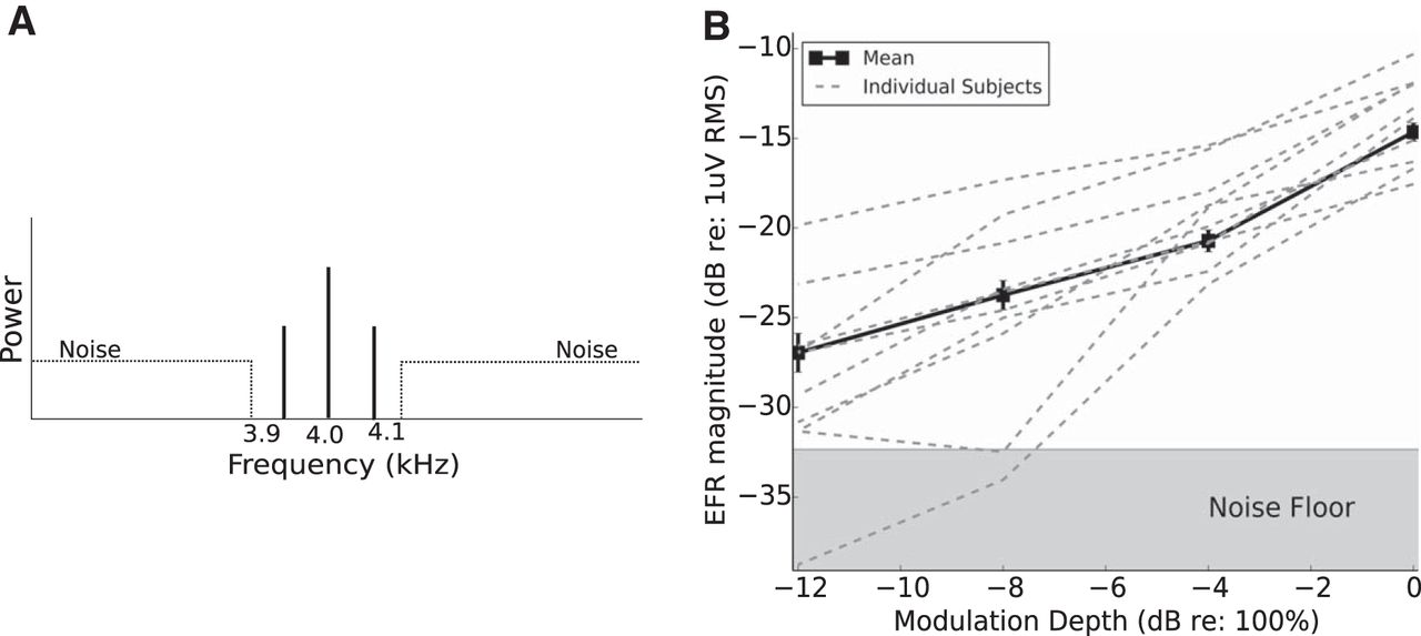 Individual Differences Reveal Correlates of Hidden Hearing Deficits
