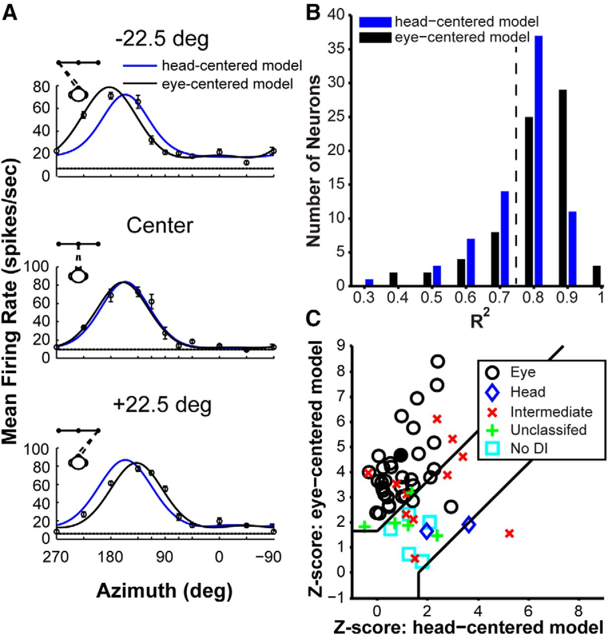 Heading Tuning in Macaque Area V6 | Journal of Neuroscience