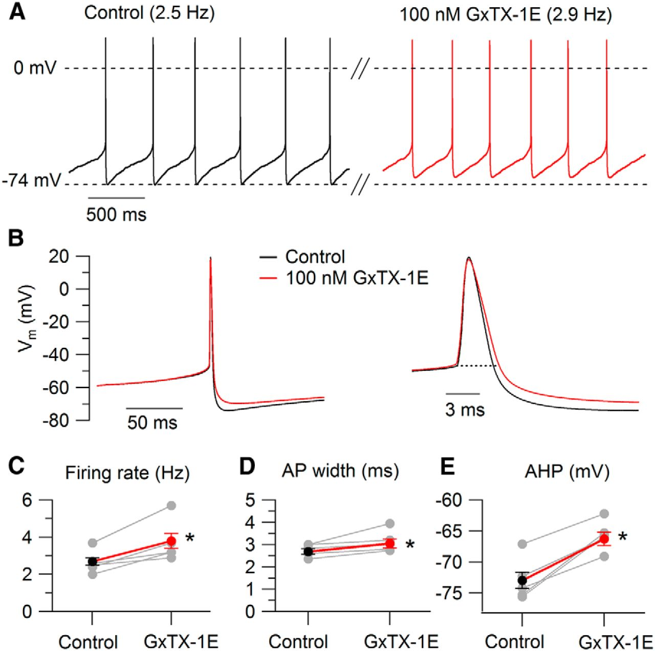 Differential Regulation of Action Potential Shape and Burst