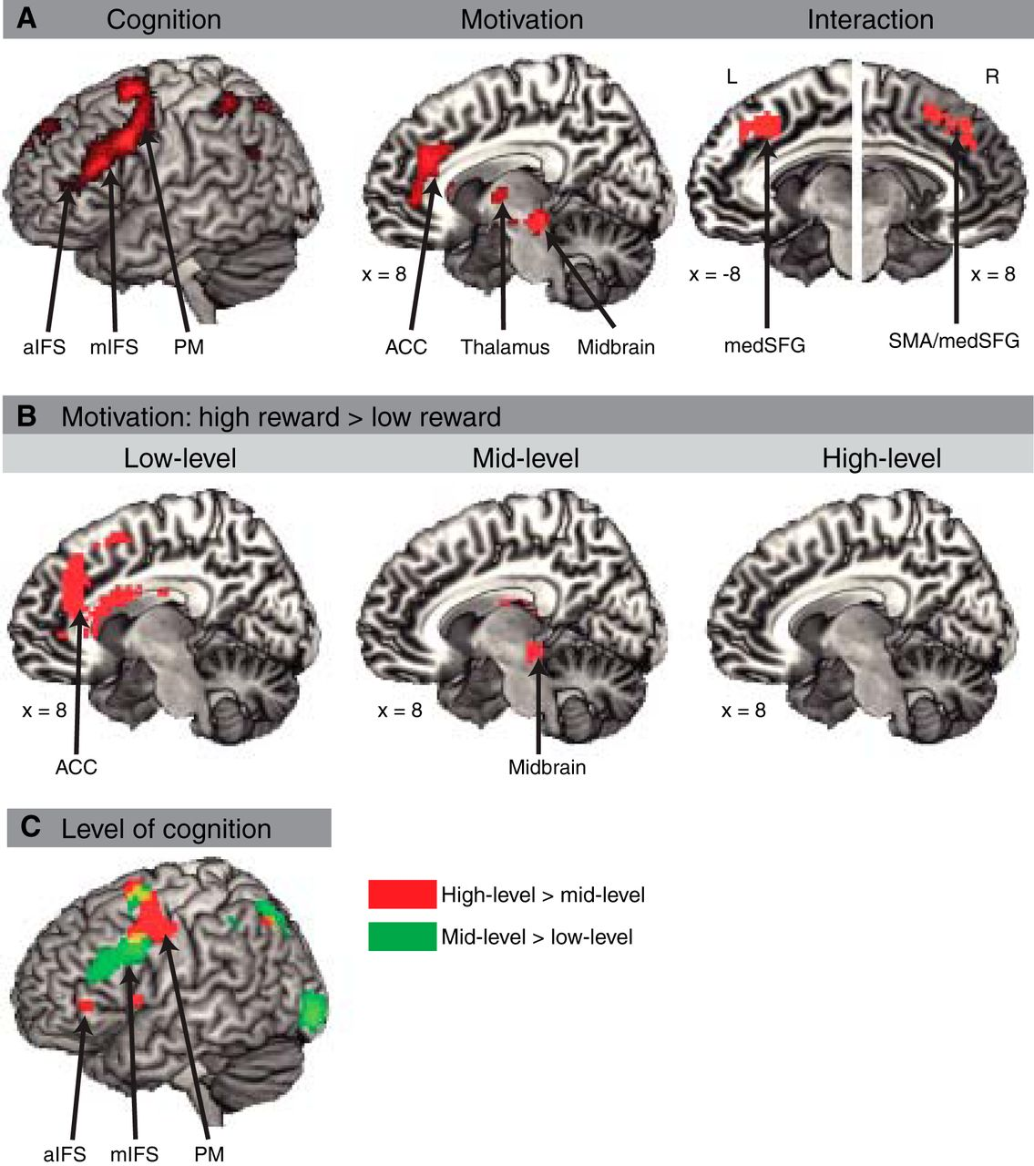 Influence of Motivation on Control Hierarchy in the Human Frontal ...