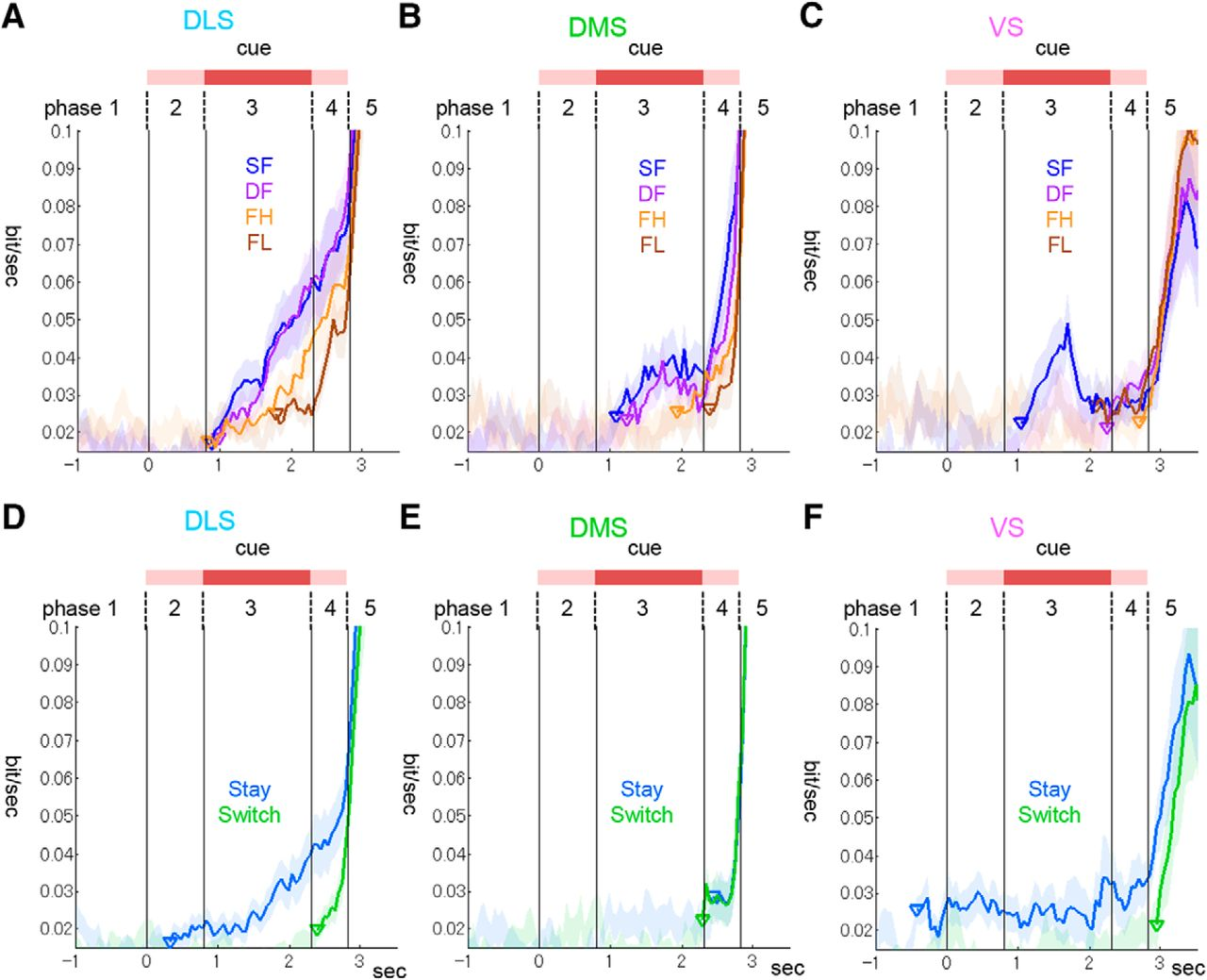 Distinct Neural Representation In The Dorsolateral Dorsomedial And Electro Freeze Wiring Diagram Download Figure