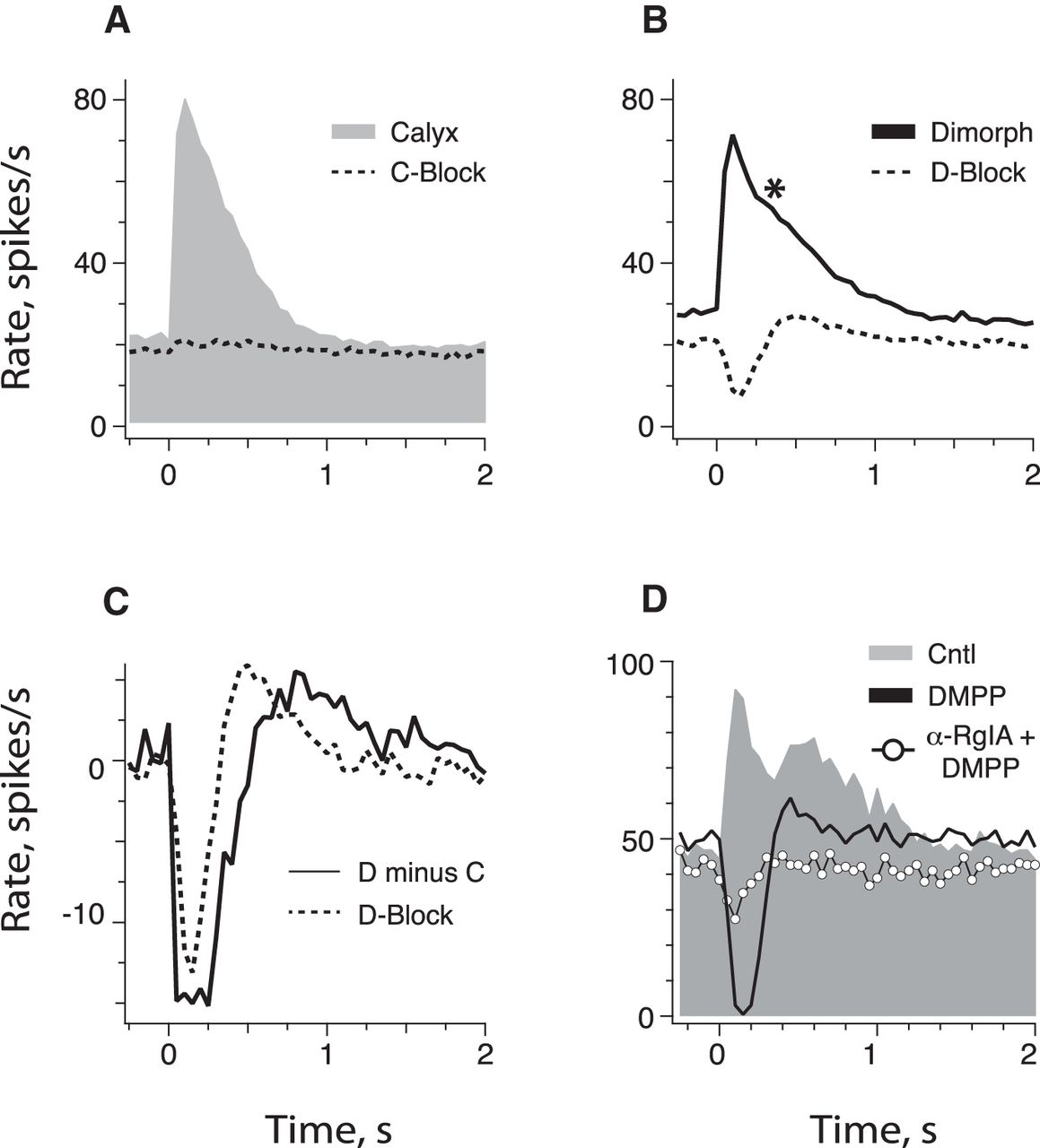 Pharmacologically Distinct Nicotinic Acetylcholine Receptors Drive