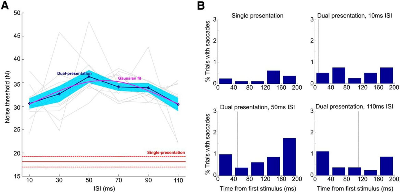 Recurrent Processing In The Formation Of Shape Percepts