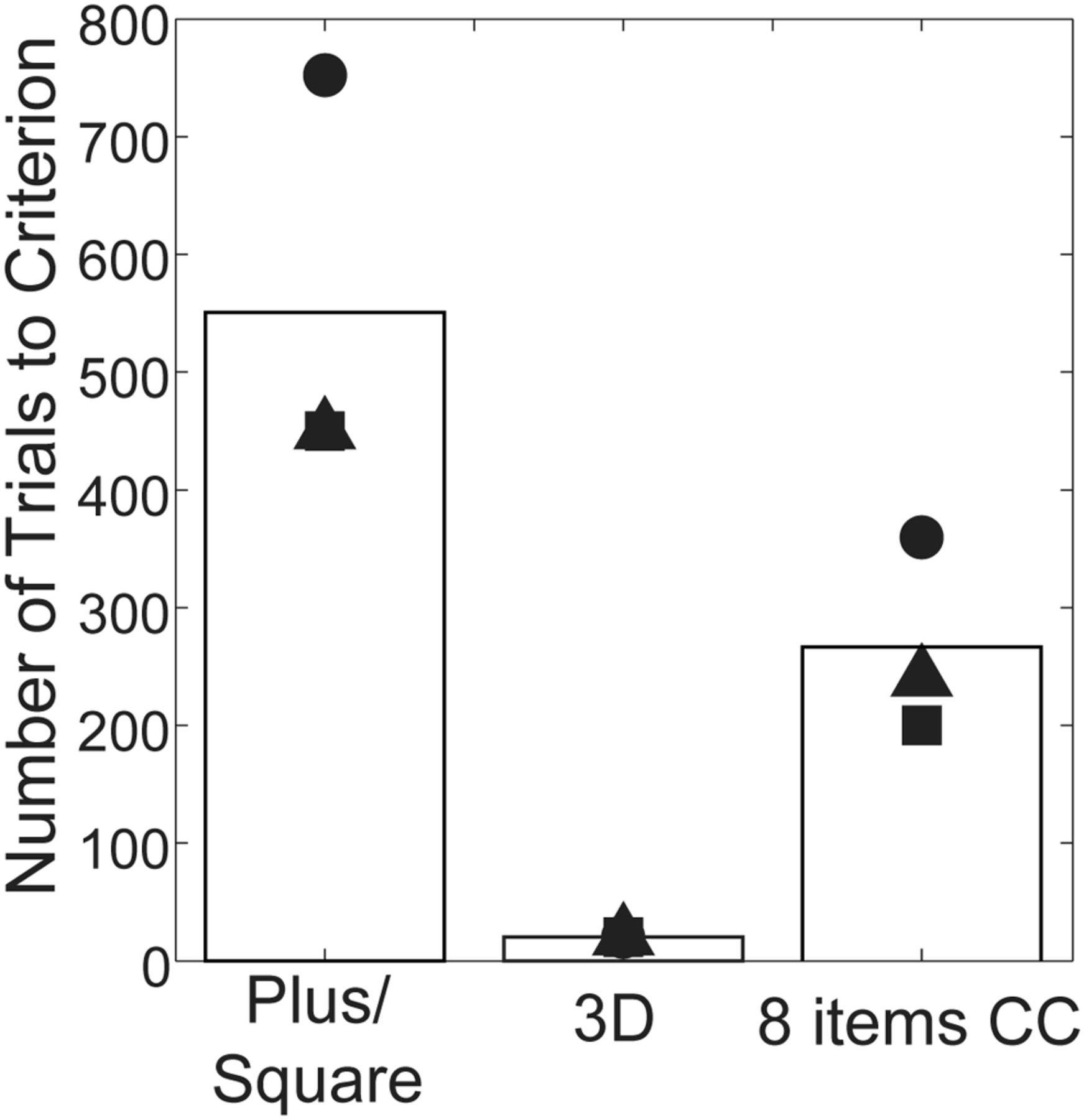 Mild perceptual categorization deficits follow bilateral removal download figure buycottarizona Images