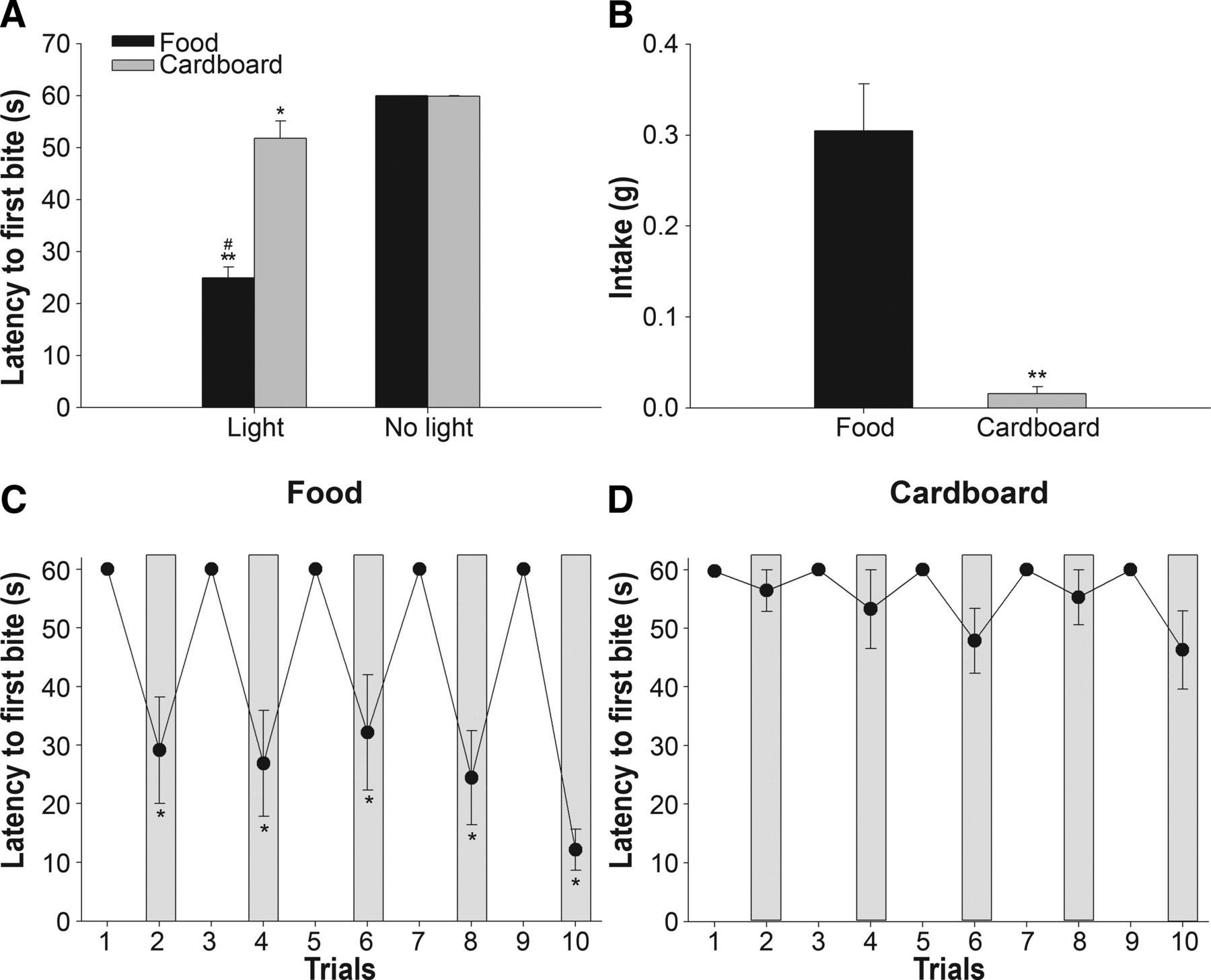 Feeding And Reward Are Differentially Induced By Activating Tc 90 Engine Compartment Diagram Download Figure