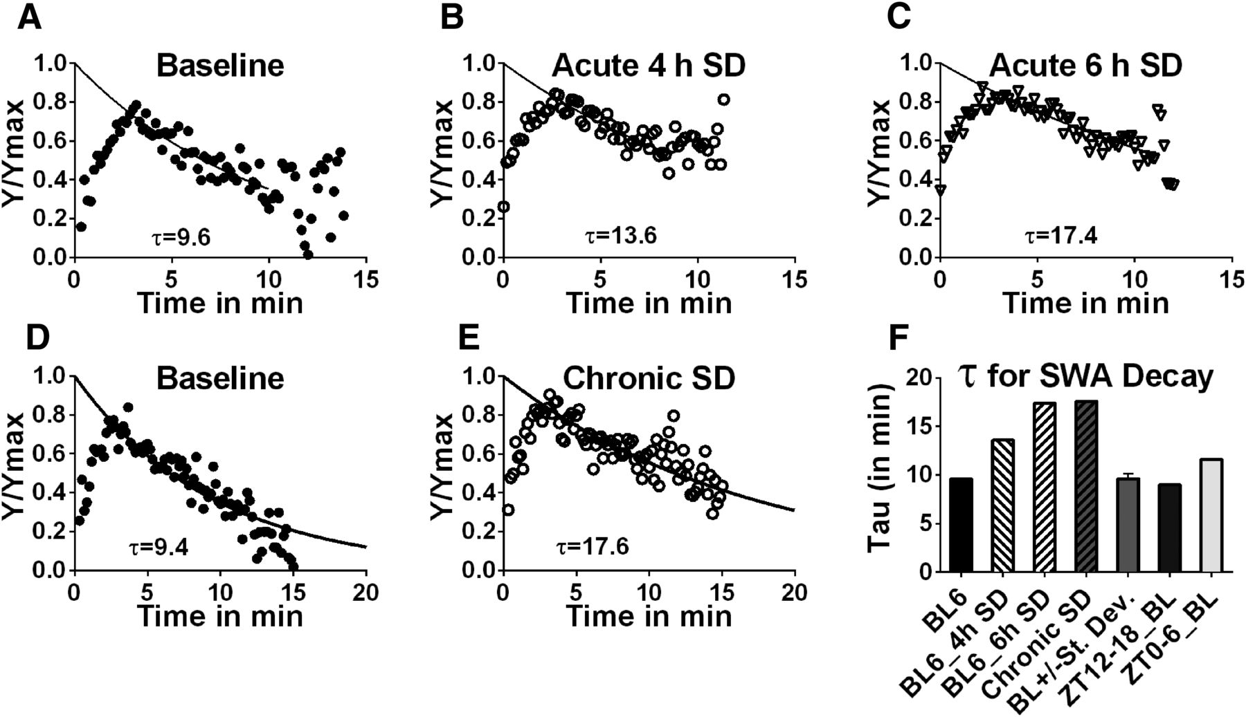 An Adenosine Mediated Glial Neuronal Circuit For Homeostatic Sleep The Time Constant Of Rc First Download Figure Open In New Tab Powerpoint 1 Swa Decay