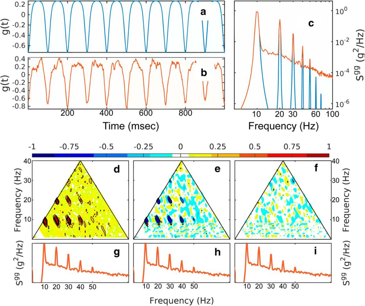 Movement Enhances The Nonlinearity Of Hippocampal Theta Journal Circuits 8085 Projects Blog Archive Rfcontrolled Toy Car Circuit Download Figure