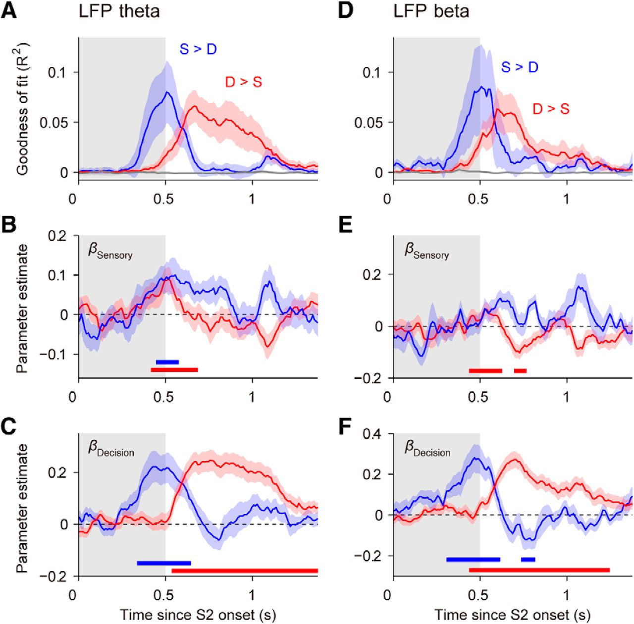 Transitions between Multiband Oscillatory Patterns