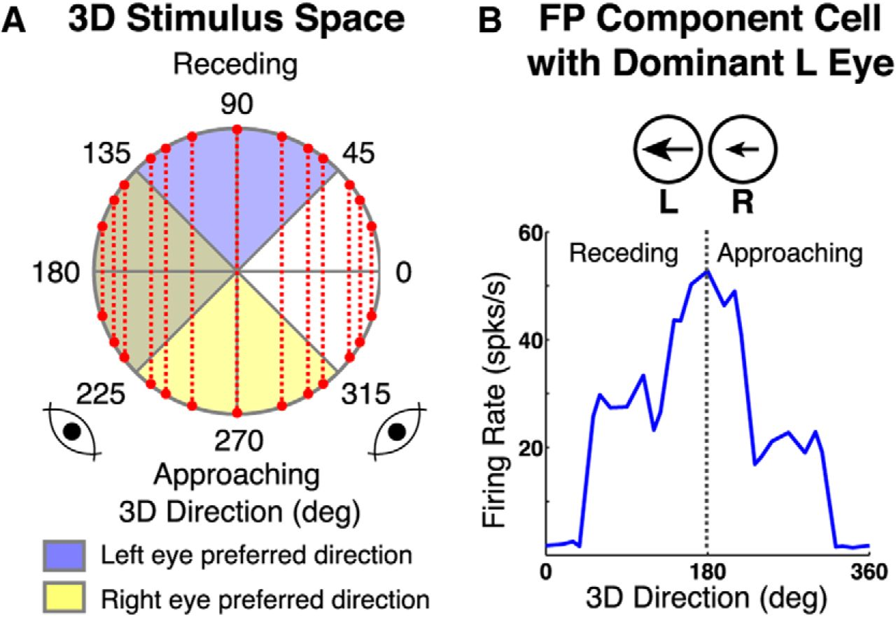 A Model Of Binocular Motion Integration In Mt Neurons Journal Cell Diagram Showing Download Figure