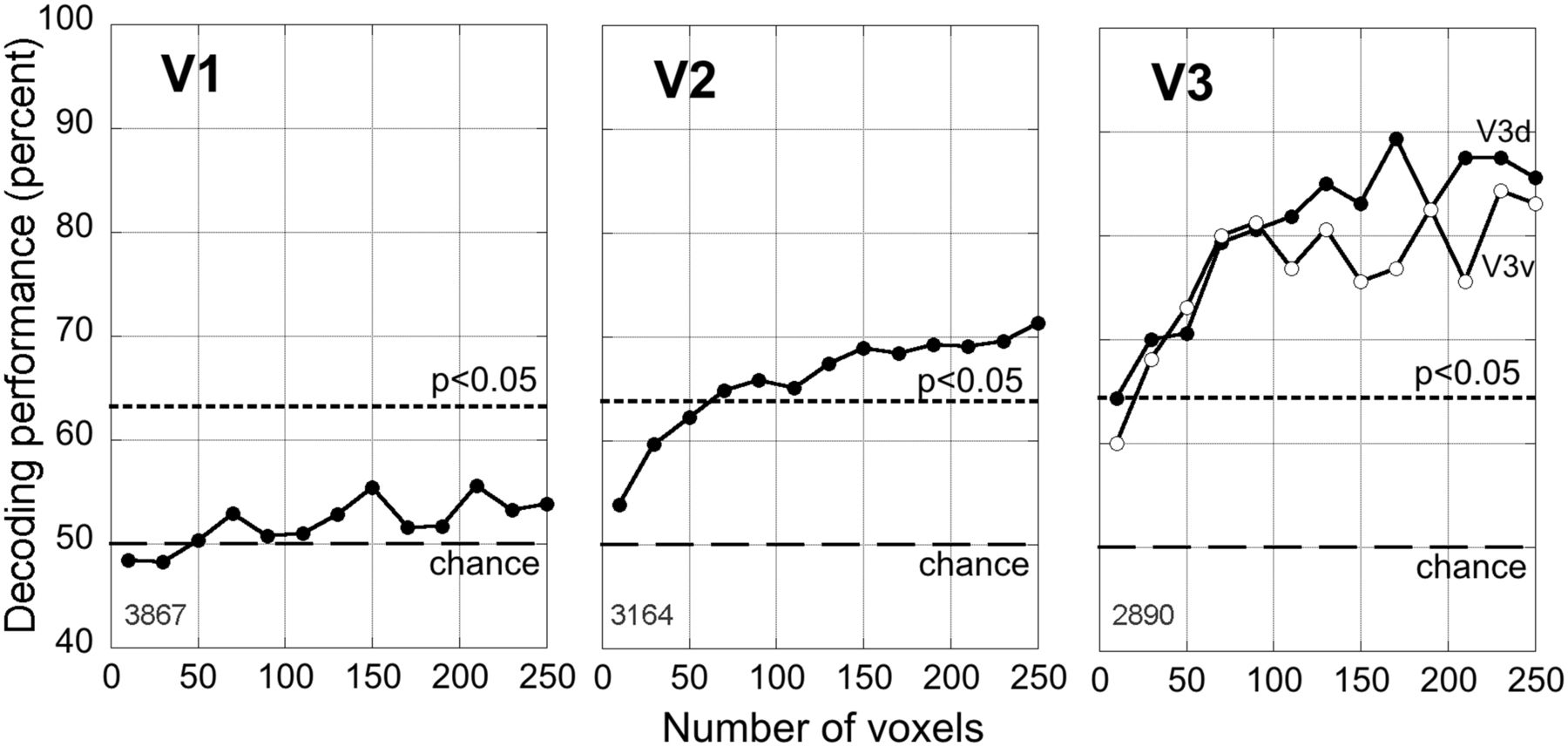 Global Motion Processing In Human Visual Cortical Areas V2 And V3 Circuit Which Allows Forward Reverse With The Flip Of A Download Figure