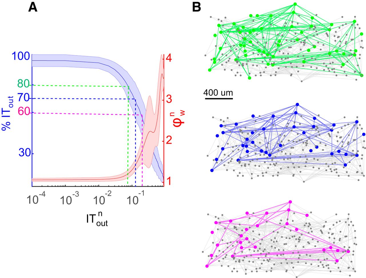 Rich-Club Organization in Effective Connectivity among Cortical ...