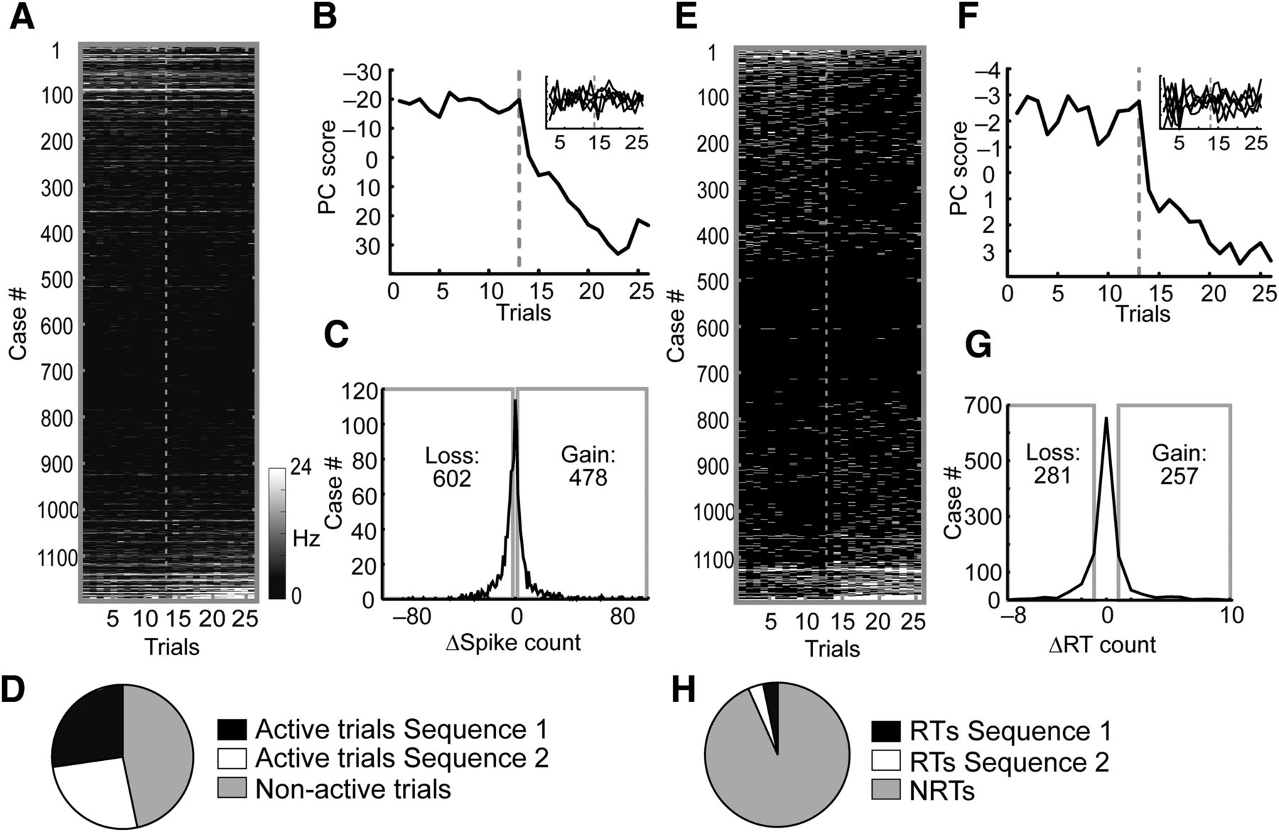 A Quantitative Analysis of Context-Dependent Remapping of Medial