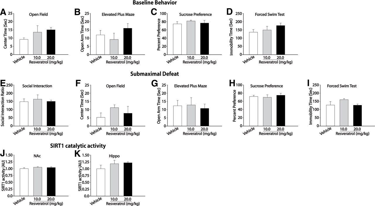 SIRT1 Mediates Depression-Like Behaviors in the Nucleus