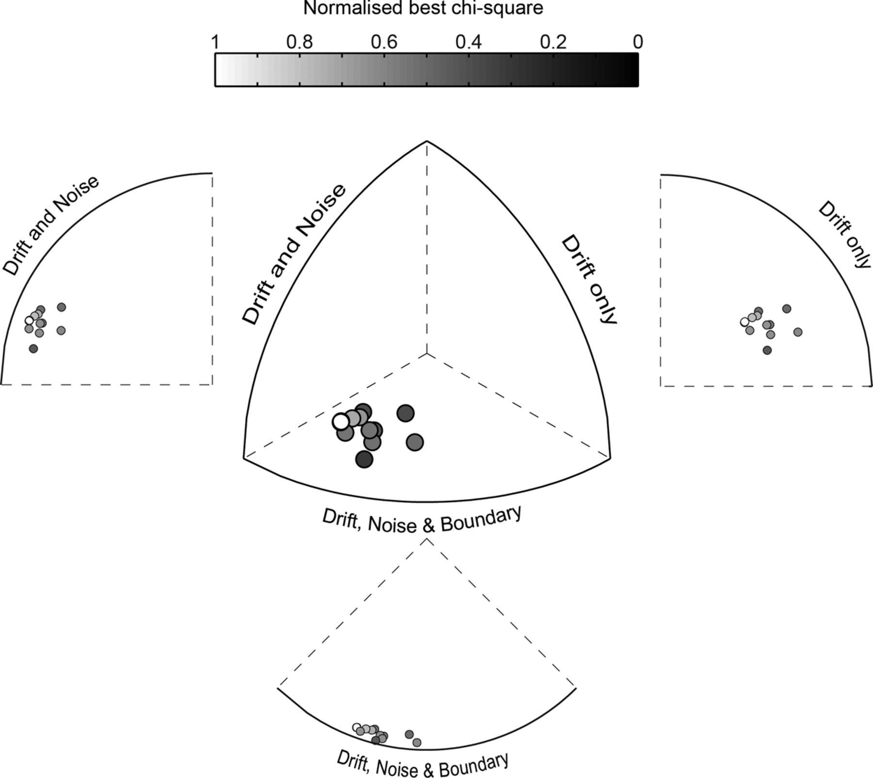 Dopamine Activation Preserves Visual Motion Perception