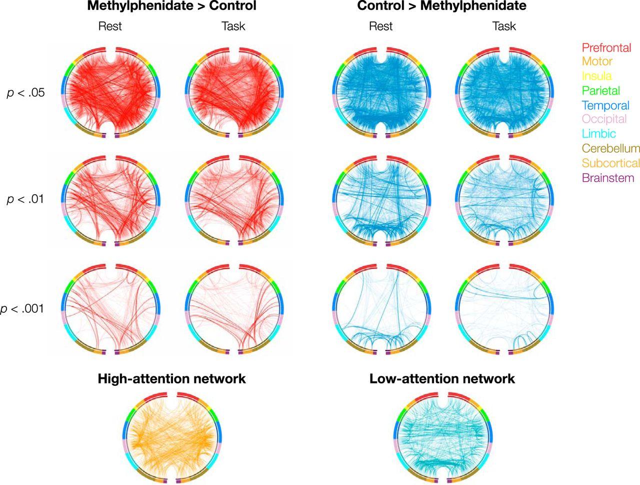 Methylphenidate Modulates Functional Network Connectivity to Enhance