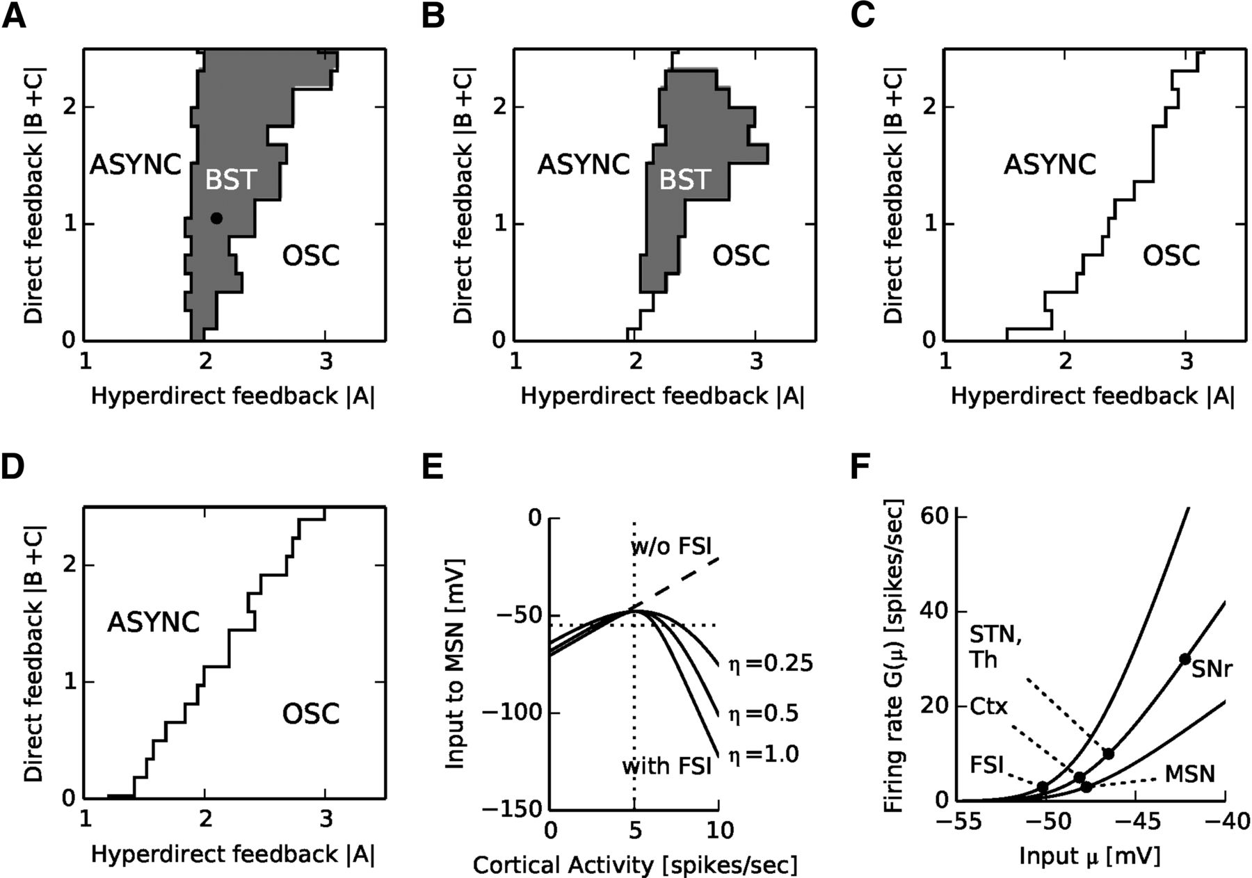 The role of striatal feedforward inhibition in the maintenance of download figure open in new tab pooptronica Images