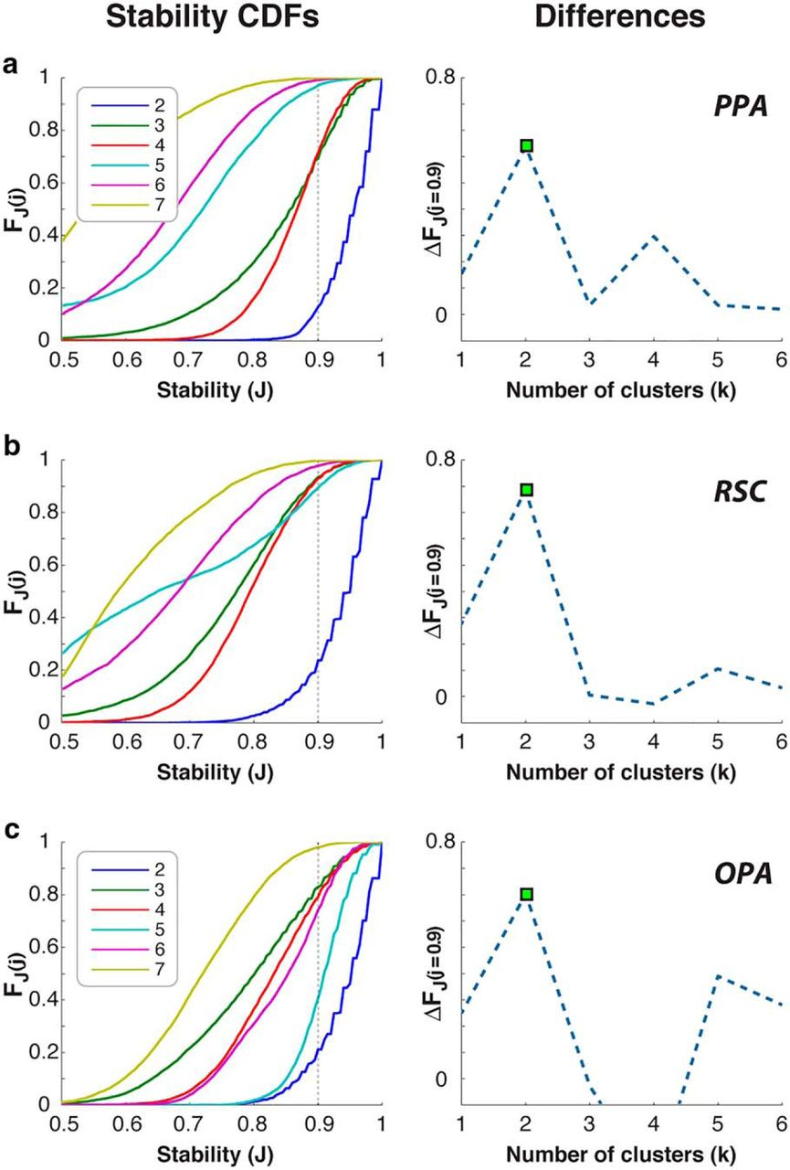 Functional Subdomains Within Scene Selective Cortex Parahippocampal An Electronic Scoreboard With The Above Ic 4033 Counter Circuit Download Figure Open In New Tab
