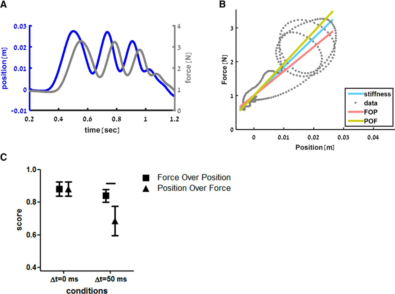 Stimulation Of Ppc Affects The Mapping Between Motion And Force Free Body Diagram Showing Applied Is Only Partially Download Figure