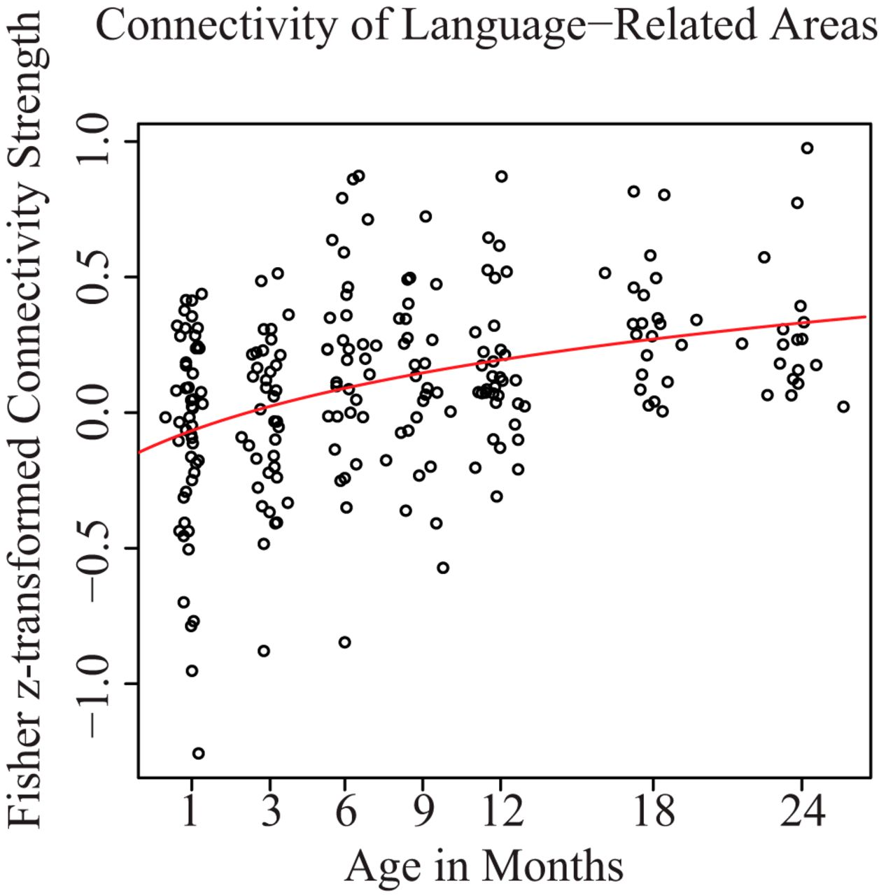 Longitudinal Study Of The Emerging Functional Connectivity Asymmetry Powerpoint Deta 15amp Double 6216b Download Figure
