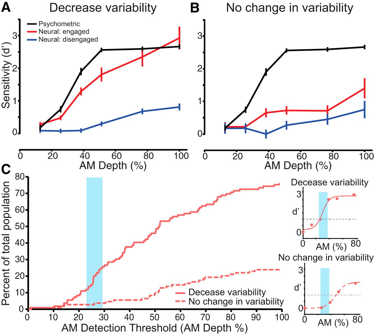 A Decline In Response Variability Improves Neural Signal Detection Sensitive Envelope Detector Circuit Diagram Download Figure