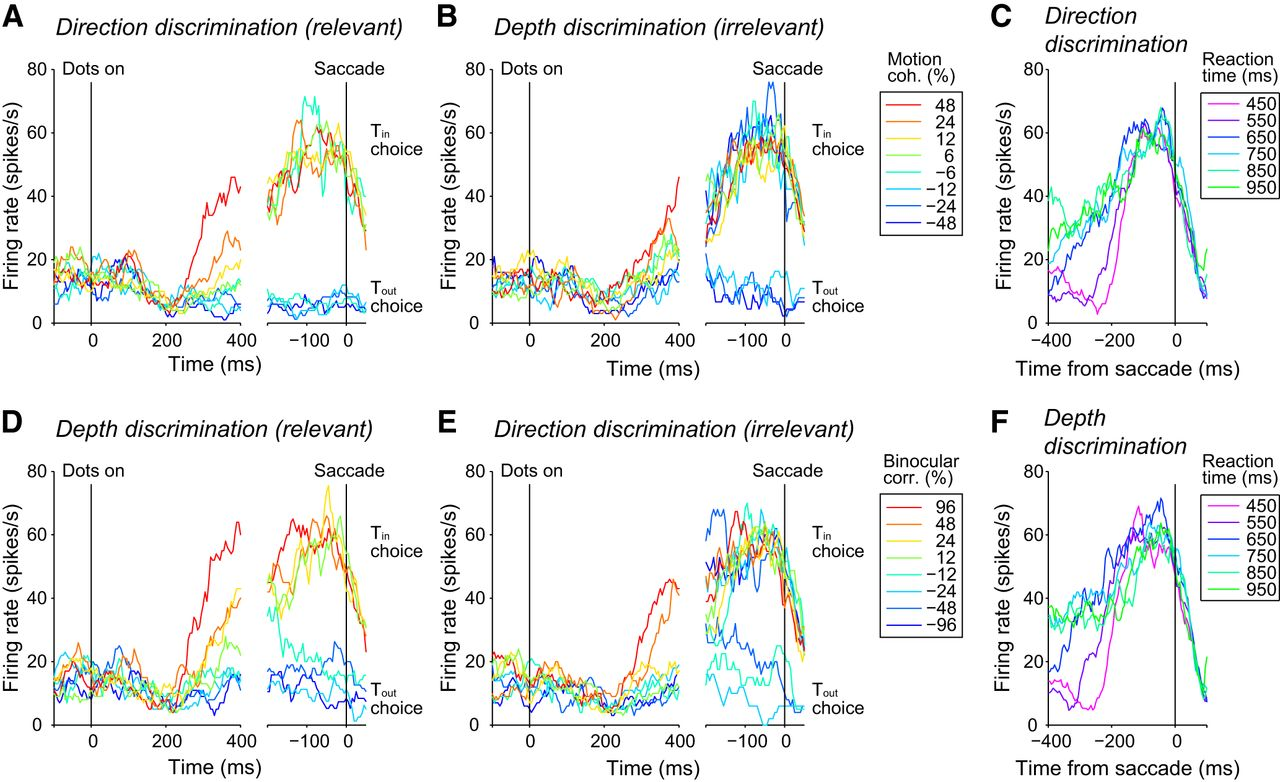 Context Dependent Accumulation Of Sensory Evidence In The Parietal Intermediate Switch Movement Download Figure