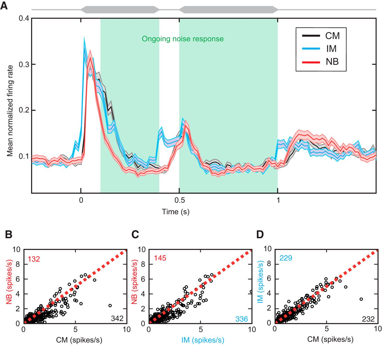 Comodulation Enhances Signal Detection Via Priming Of Auditory Figure 1 Envelope Detector Circuit Download
