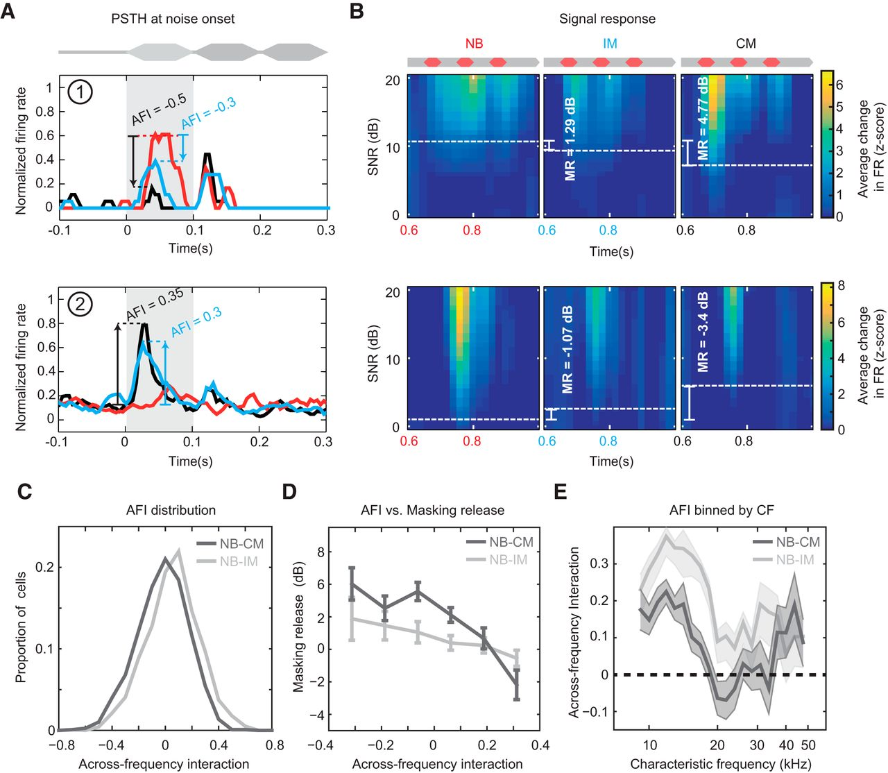 Comodulation Enhances Signal Detection Via Priming Of Auditory Circuits The Bottom Blue Indicates Dc Part Top Red Download Figure
