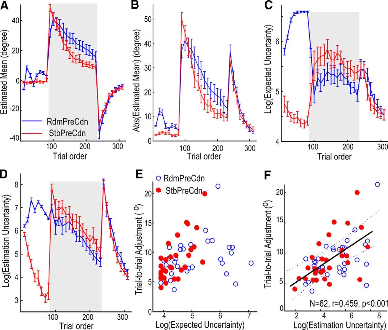 Post-Movement Beta Activity in Sensorimotor Cortex Indexes
