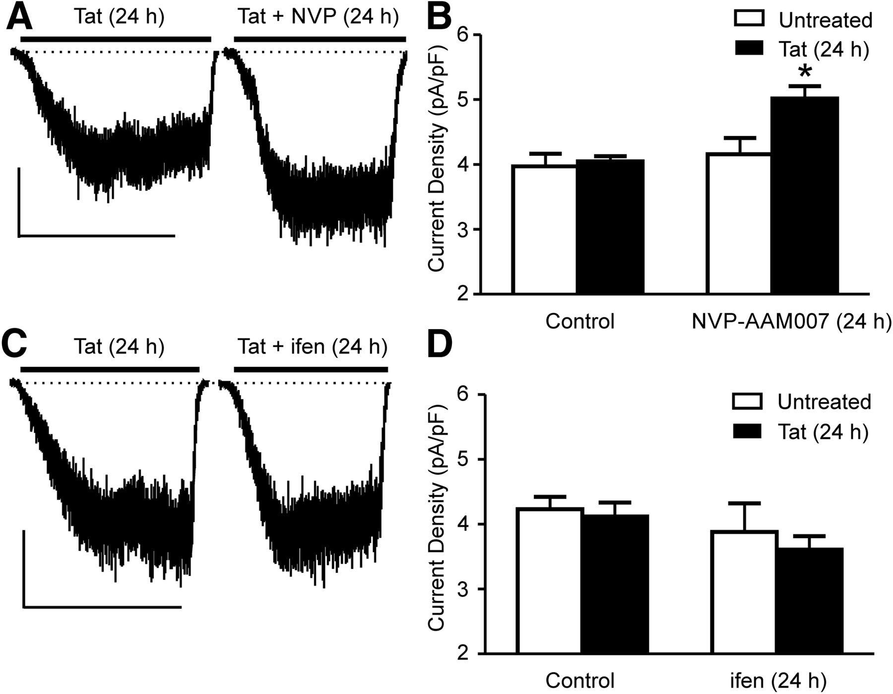 NMDARs Adapt to Neurotoxic HIV Protein Tat Downstream of a