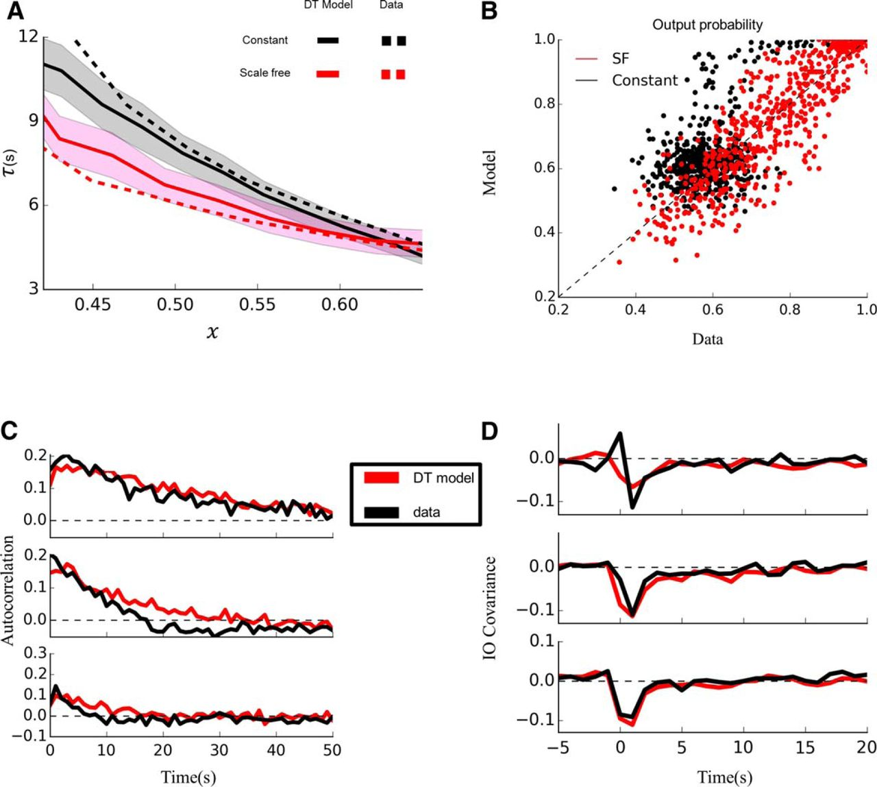 Dynamical Timescale Explains Marginal Stability In Excitability State Diagrams Are A Powerful Mechanism For Formalizing Dynamics That Journal Of Neuroscience
