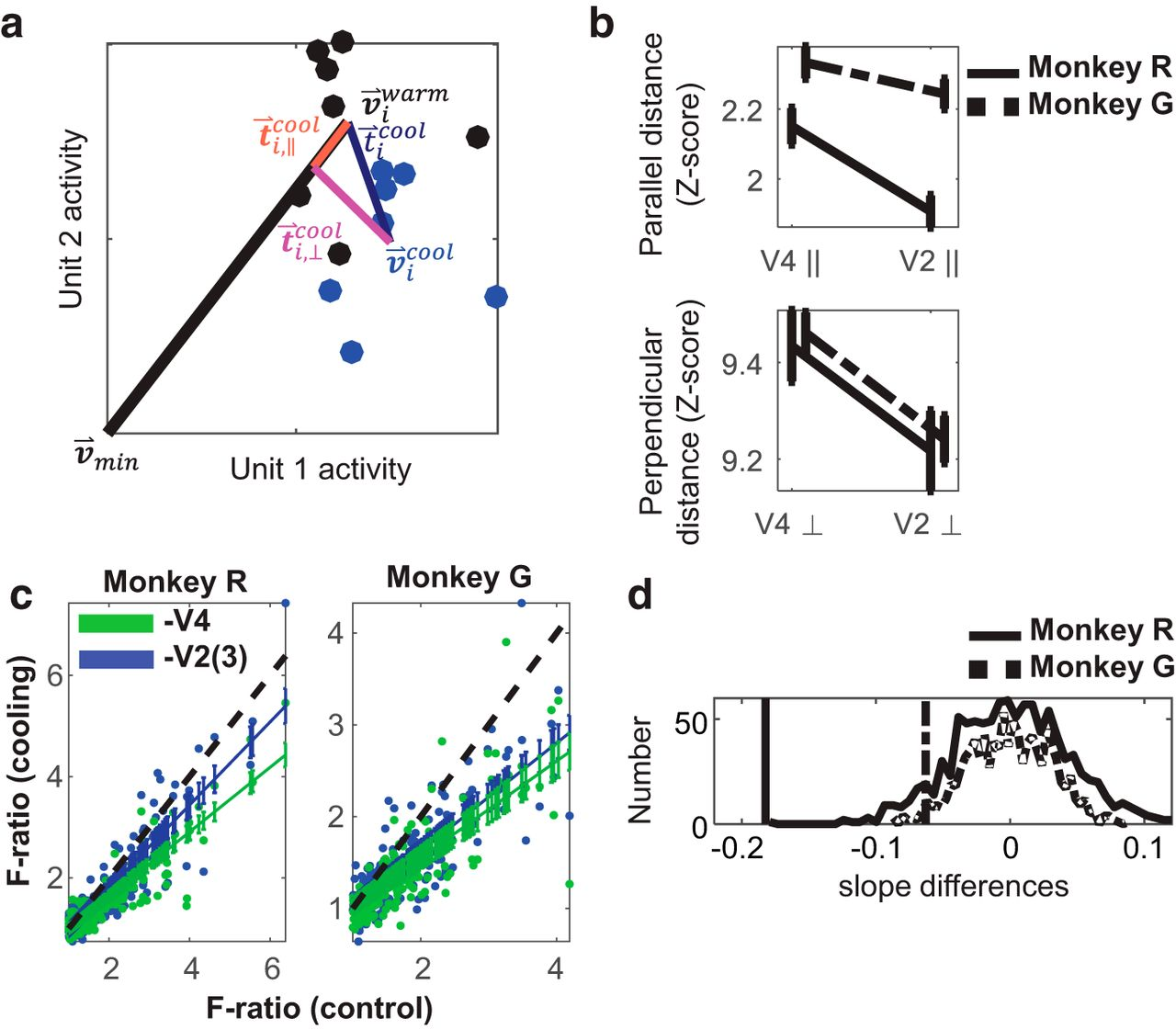 Posterior Inferotemporal Cortex Cells Use Multiple Input