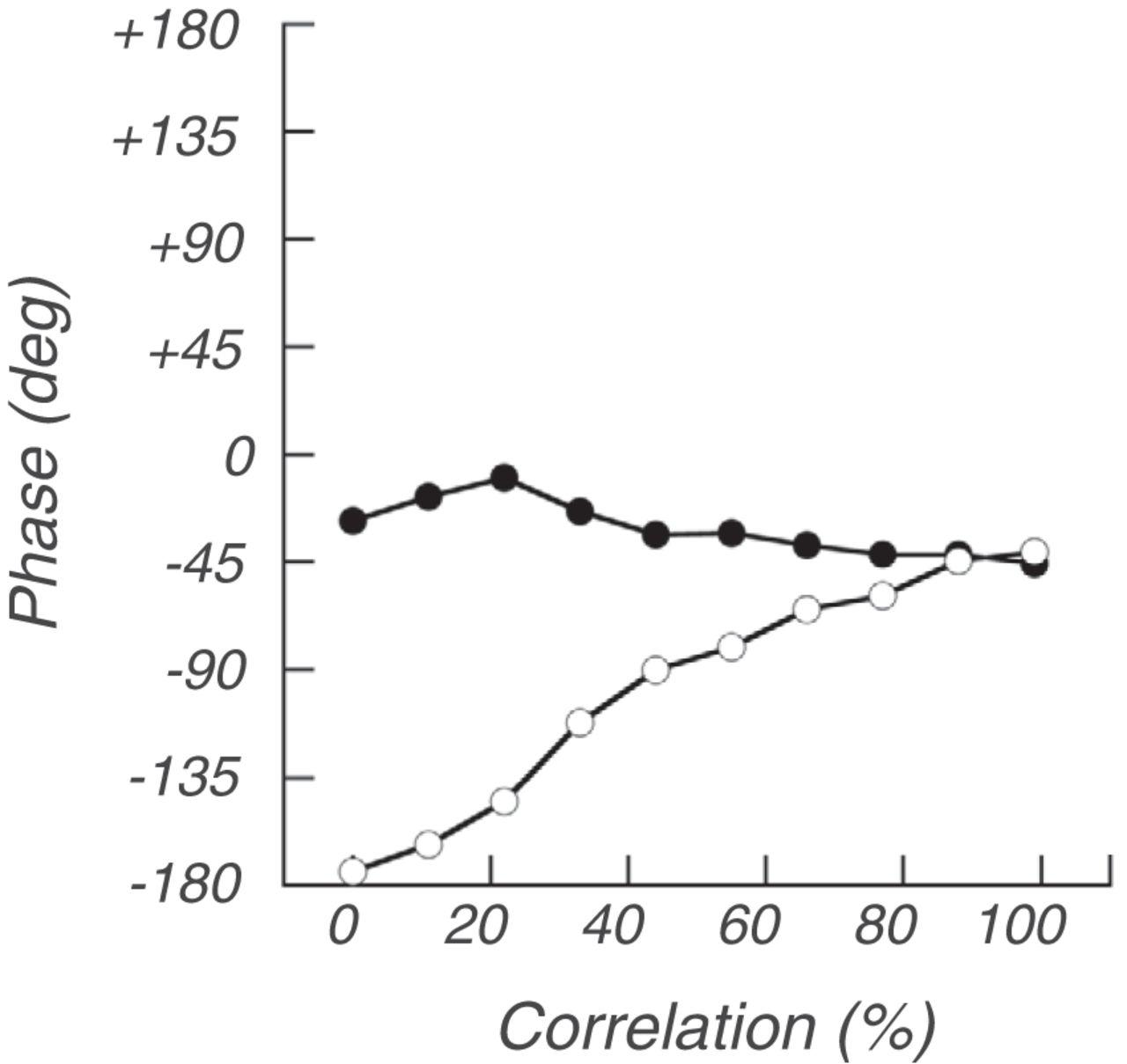 Development Of Relative Disparity Sensitivity In Human Visual Cortex