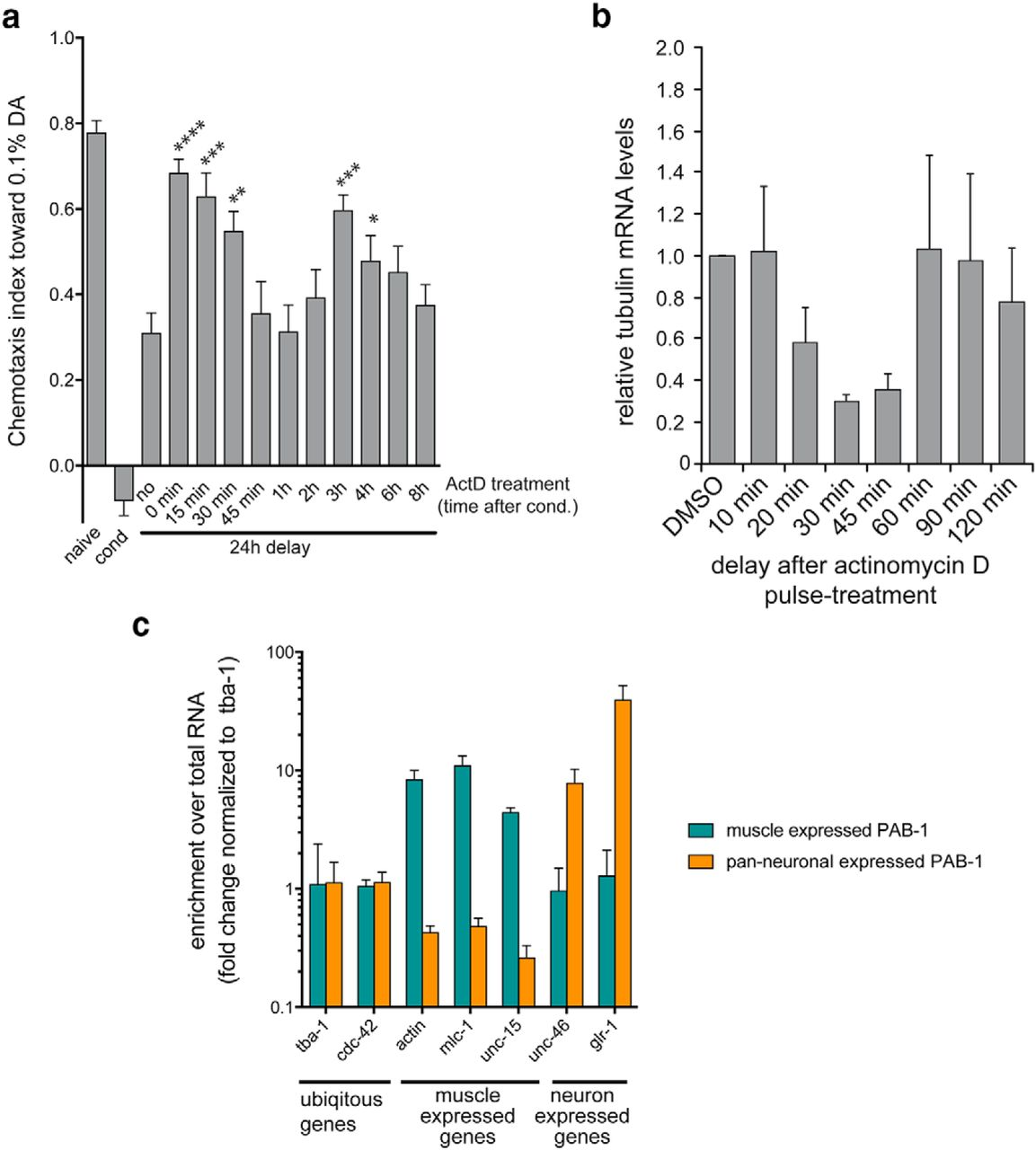 Figure 1  | Genome-Wide Temporal Expression Profiling in