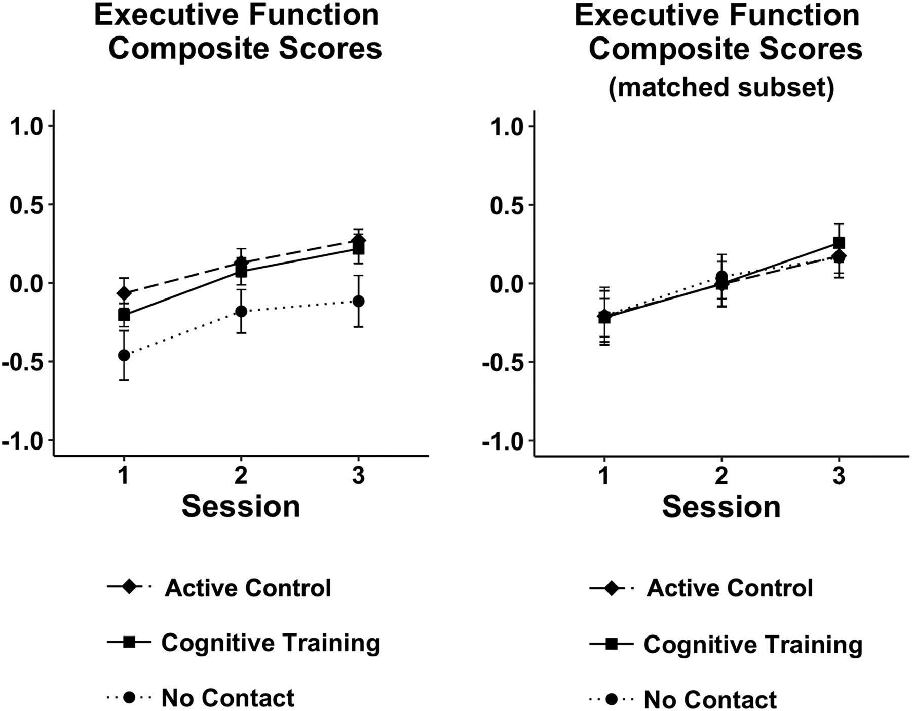 No Effect of Commercial Cognitive Training on Brain Activity, Choice
